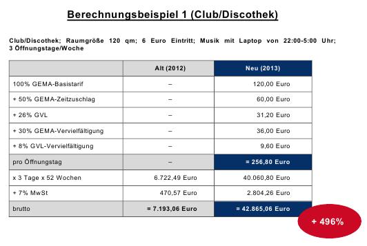 Berechnungsbeispiel Club, Diskothek