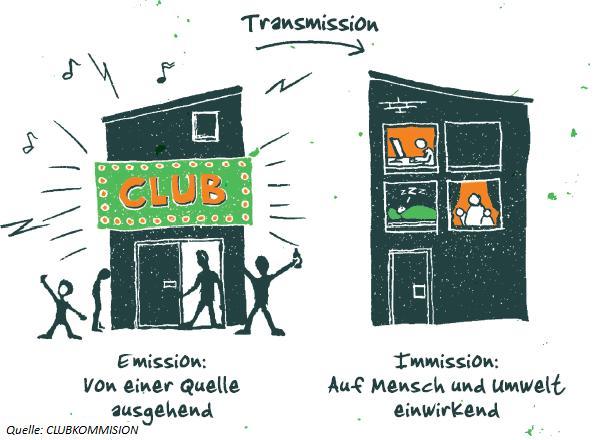 Clublärm: Maßnahmen zur Minderung von Lärm - Clubconsult