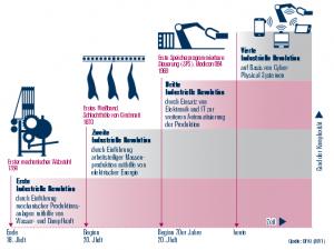Industrie 4.0 - Die 4 Stufen der industriellen Revolution