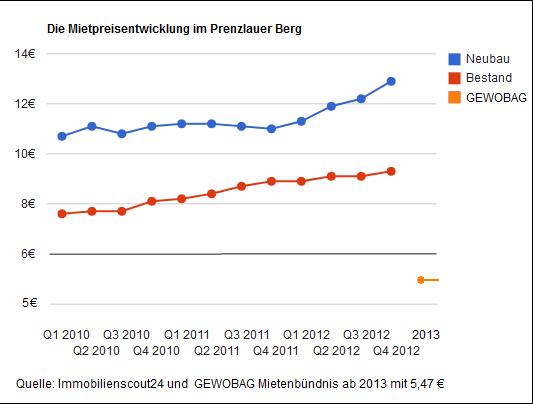 Mietpreisentwicklung in Prenzlauer Berg  Quelle: Immobilienscout24