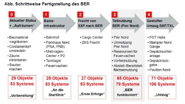 Schrittweise Fertigstellung BER (Auszug aus dem Sachstandsbericht 19.6.2013)