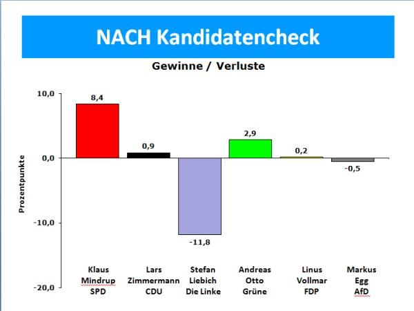 NACH Kandidatencheck 2013 - Gewinne und Verluste