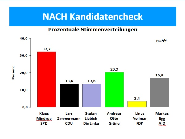 NACH Kandidatencheck 2013 in der Zukunftswerkstatt Heinersdorf