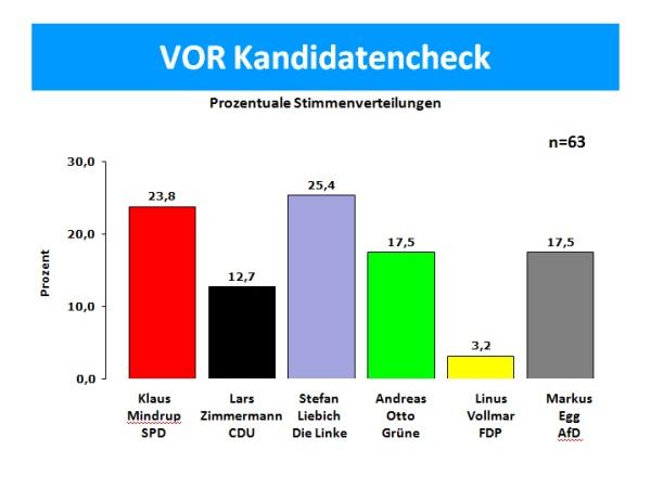 VOR Kandidatencheck 2013 in der zukunftswerkstatt Heinersdorf