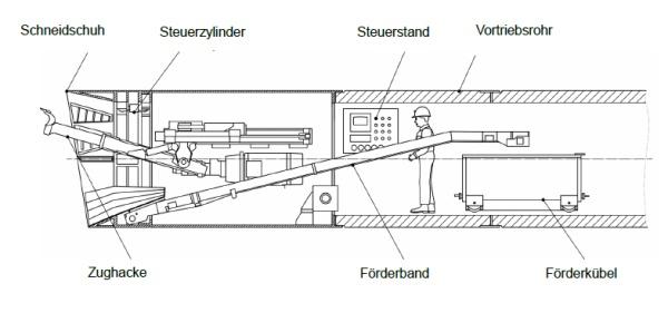 hildvortrieb für den Bau des Stauraumkanals - Quelle: DWA A 125, Seite 41, Bild 16
