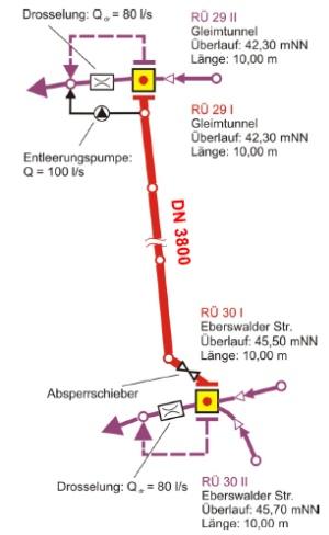 Stauraumkanal Mauerpark - Systemzeichnung - Quelle: Berliner Wasserbetriebe