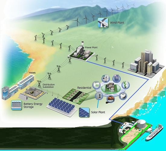Exportartikel: Eerneuerbare Energien -Smart Grid mit Gaskarftwerk und LNG-Terminal