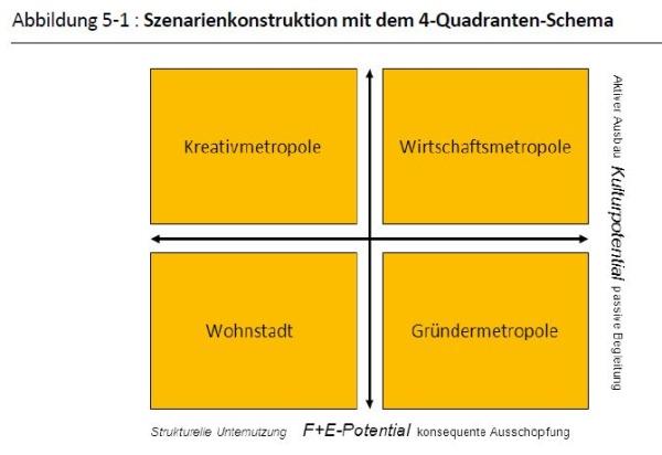 Szenarien-Kosntruktion nach dem 4-Quadranten-Schema - Quelle: DIW