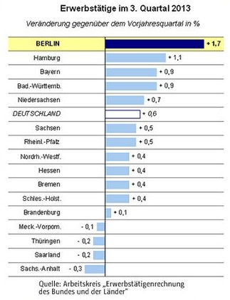Erwerbstätigenzahlen für das 3. Quartal 2013