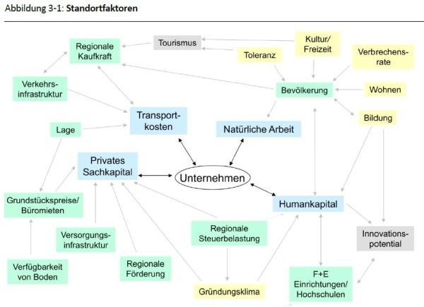 Mindmap für die Politik: Standortfaktoren - Quelle: DIW