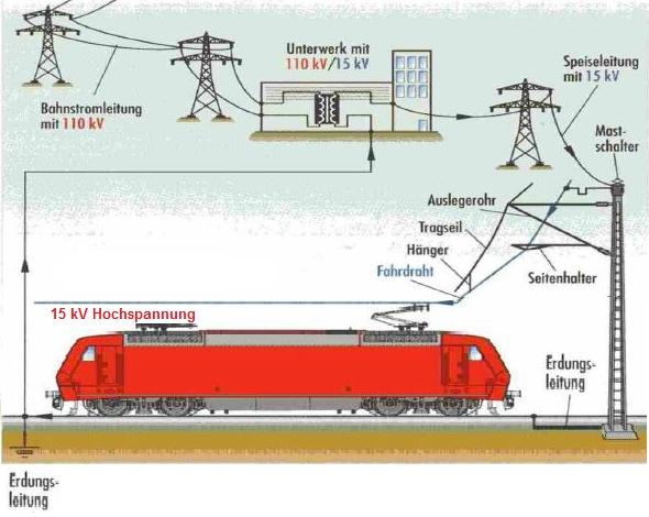Oberleitung:  Stromschlaggefahr - Lebensgefahr!