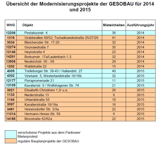 GESOBAU Modernisierung 2014-2015