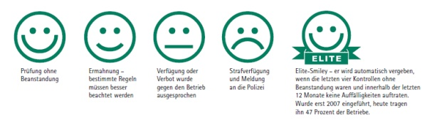 Dänisches Smiley-System