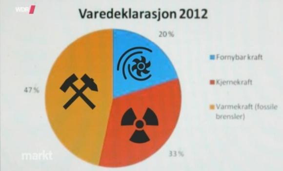 Norwegisches Energieministerium 2012