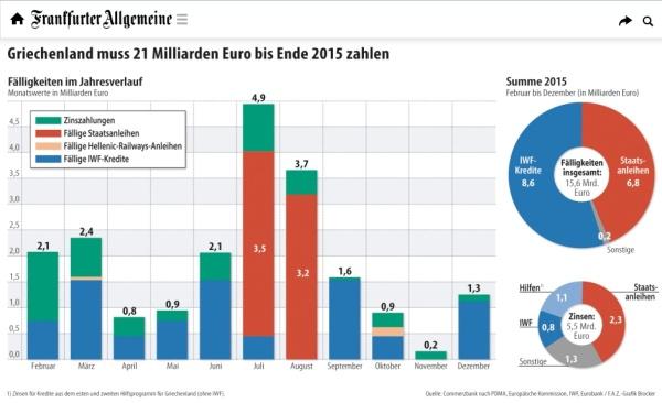 Griechenlands Schulden 2015