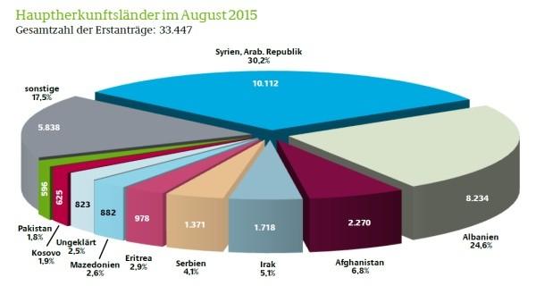 Erstanträge im August 2015 (BAMF)