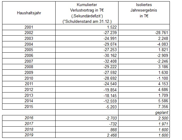 Bezirk Pankow: Haushaltsübersicht 2001-2019