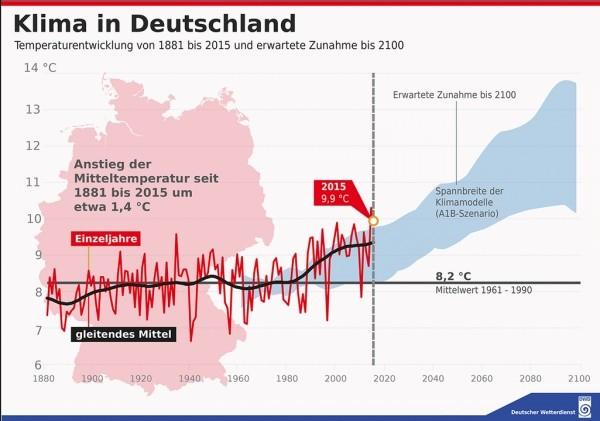 Klima in Deutschland 1881 - 2015
