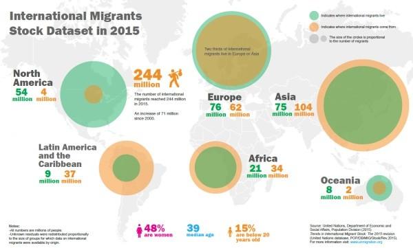 UN :  International Migrant Data Set 2015
