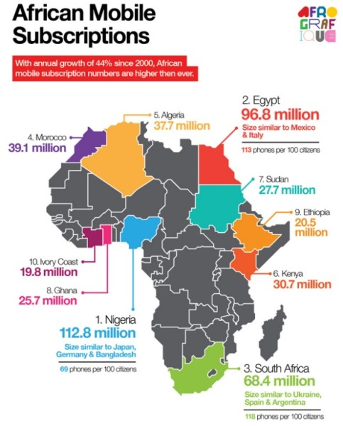 African Mobile Subscriptions