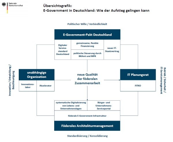 E-Government in Deutschland