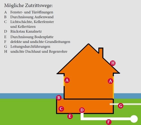Flutschäden an Häusern