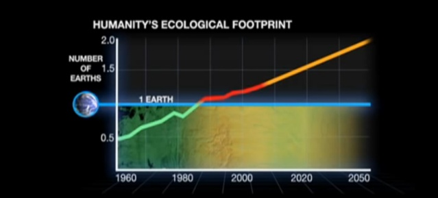 Global Footprint Network: Footprint 2050