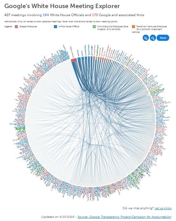 Google Wite House Meeting Explorer: wer trifft wen im Weißen Haus? - The Google Transparancy roject
