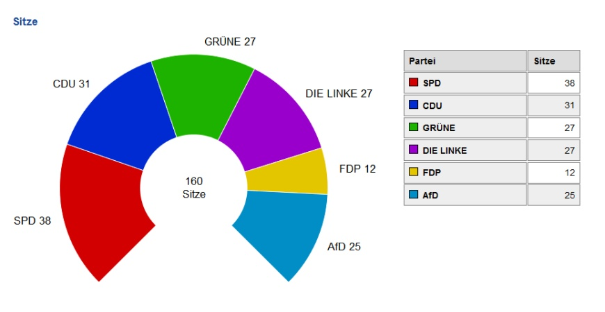 Wahl 2016 zum Abgeordnetenhaus
