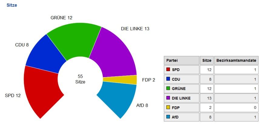 Wahl 2016: Zusammensetzung der BVV-Pankow