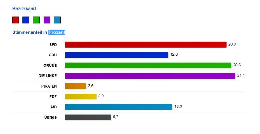 Wahl 2016 - Bezirksverordnete in Pankow