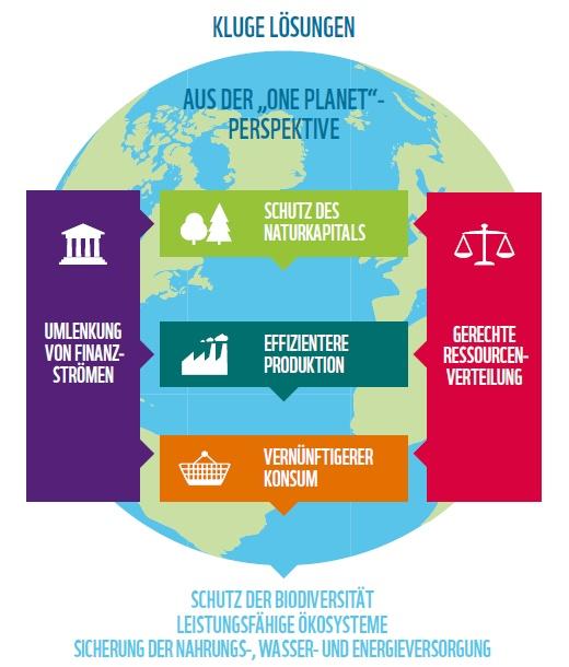 One-Planet Perspektive des WWF