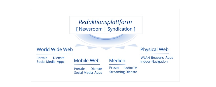 Redaktionsplattform - digitale Syndication