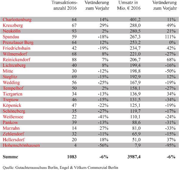 Transaktionen 2016 nach Bezirken