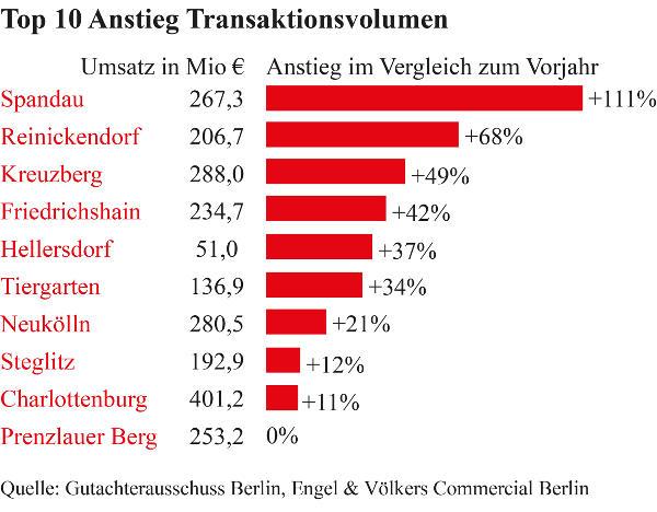 Top10 Anstieg Transaktionsvolumen
