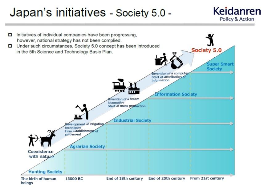 Keidanren (Japan Business Federation)