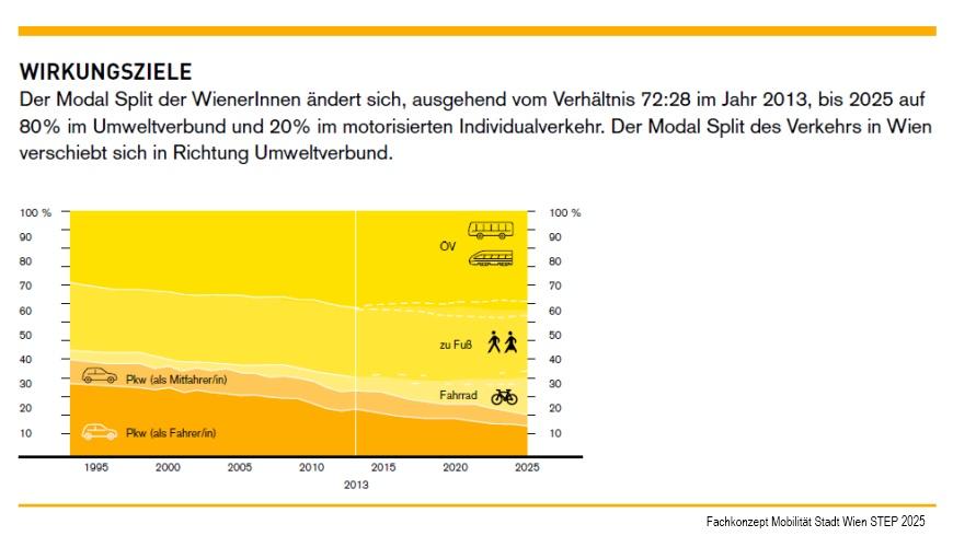 Stadt Wien: Fachkonzept Mobilität: Modal Split