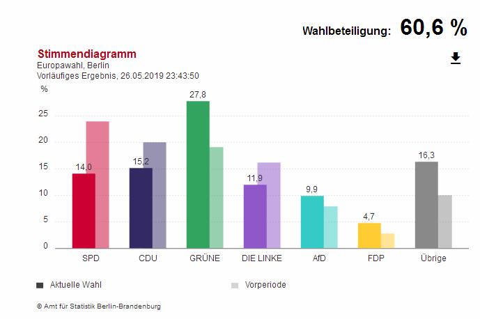 Ergebnis Europawahl in Berlin