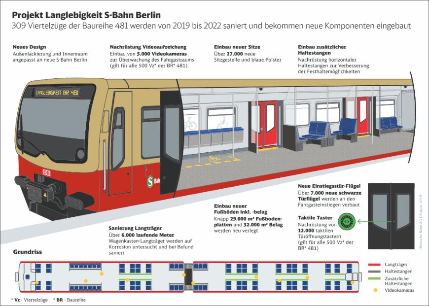 Infografik der S-Bahn-Berlin GmbH