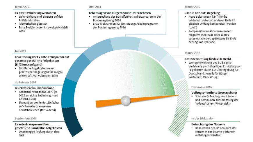 Nationaler Normenkontrollrat 2006-2019
