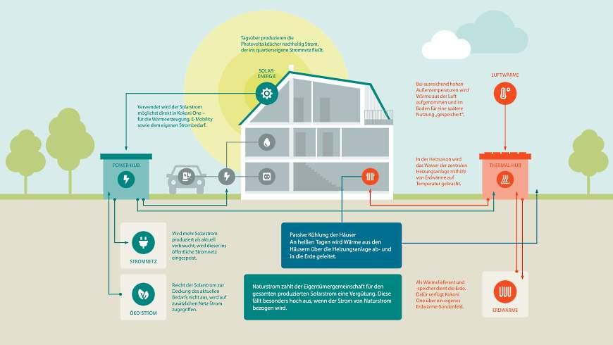 Kokoni One: Energiekonzept für Strom und Wärme - Infografik: © INCEPT GmbH