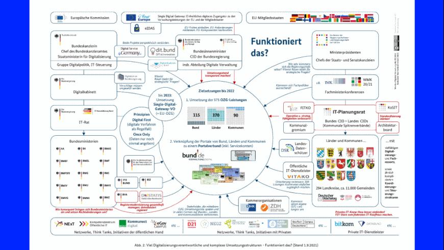 Digitalisierungsagenda 2014-2023